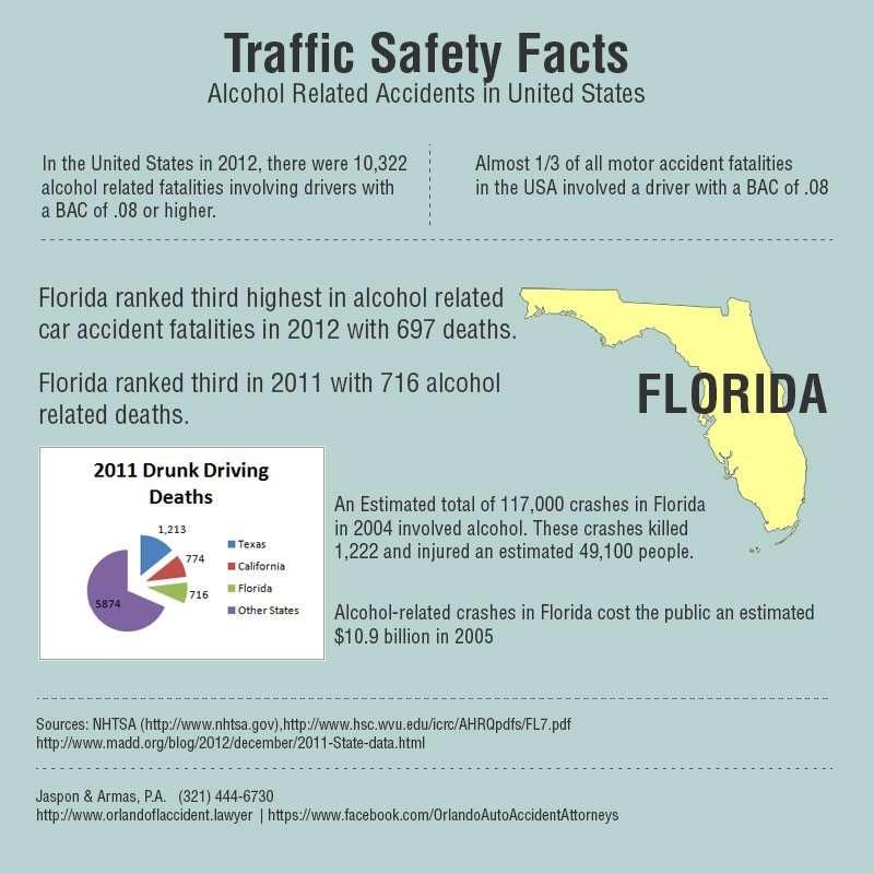 info-florida-alcohol-crash-fataliies