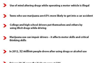 Drugged Driving Auto Accidents