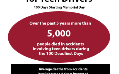 100 Deadliest Days