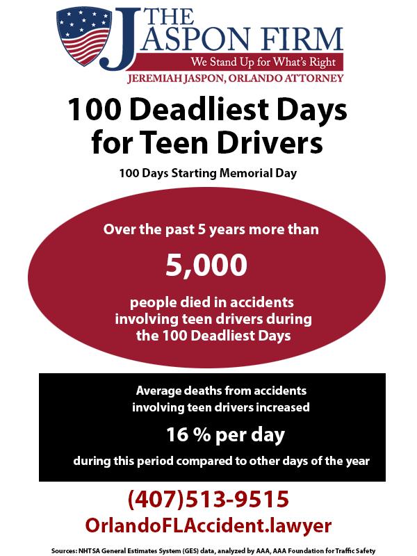 Teen accident information